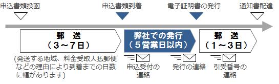 NDN:AOSign 発行までの期間 日本電子認証株式会社